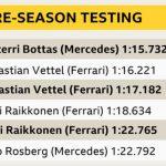 Formula 1: Valtteri Bottas fastest as testing concludes